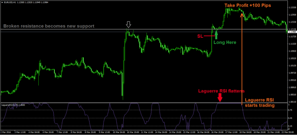 Laguerre rsi strategy
