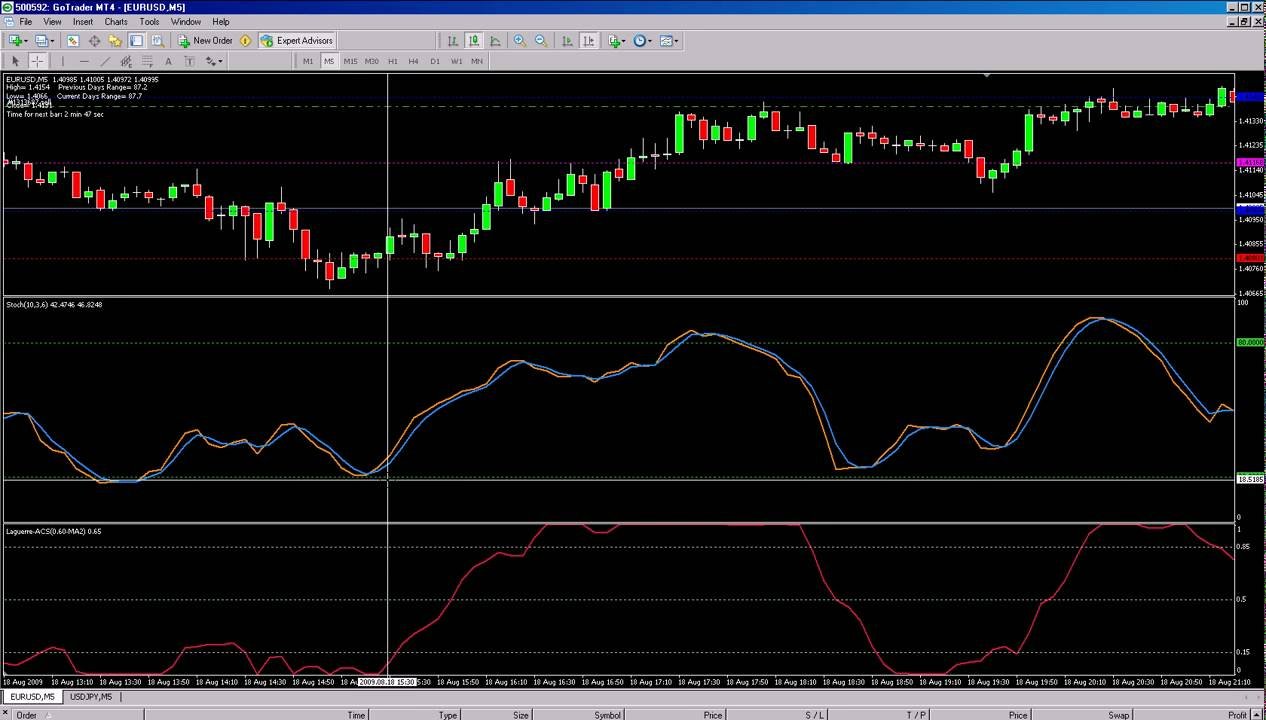 How to trade with the Laguerre RSI MT4 Indicator for Better Entries