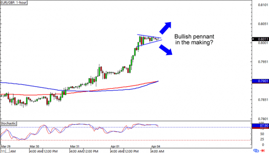 EUR/GBP Daily Forex Chart