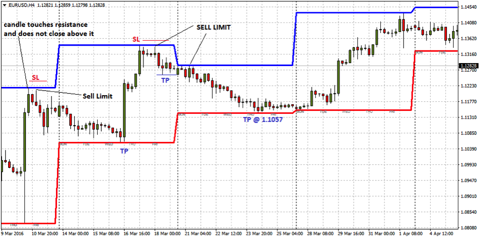 Forex daily open close high low