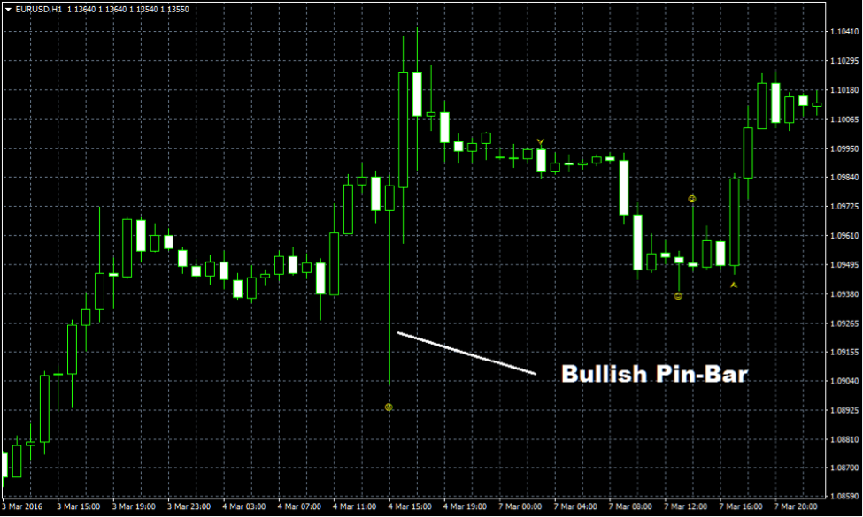 Price Action Spike Bar MT4 Indicator
