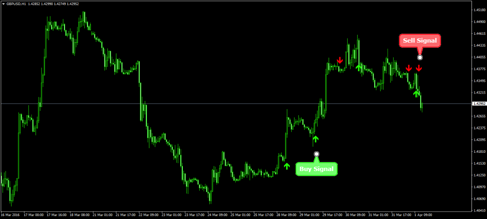 Price Action Trend MT4 Indicator