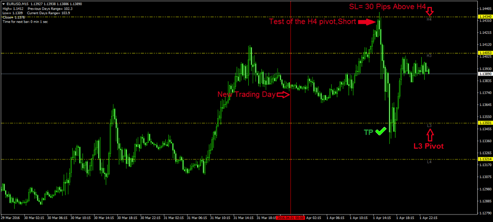 Urban forex pivot point indicator