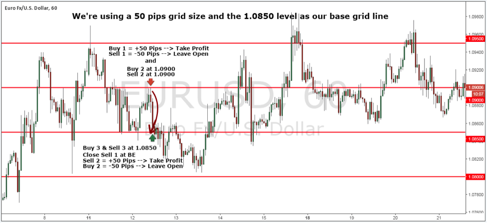 Grid Trading Strategy - 3rd Level of Buying and Selling