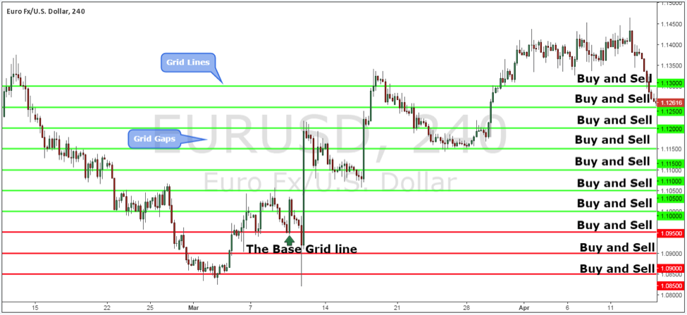 Grid Trading Strategy in action on EURUSD Forex Pair