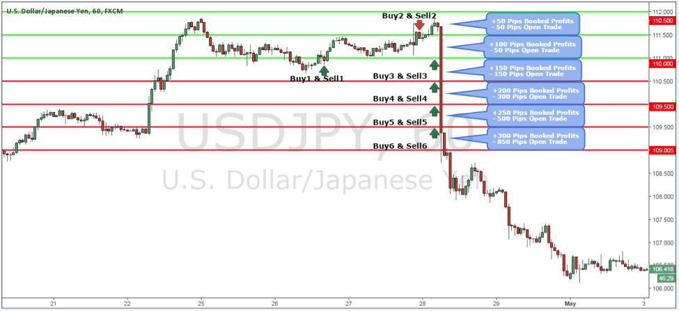 Grid Trading Strategy on USDJPY Forex Pair