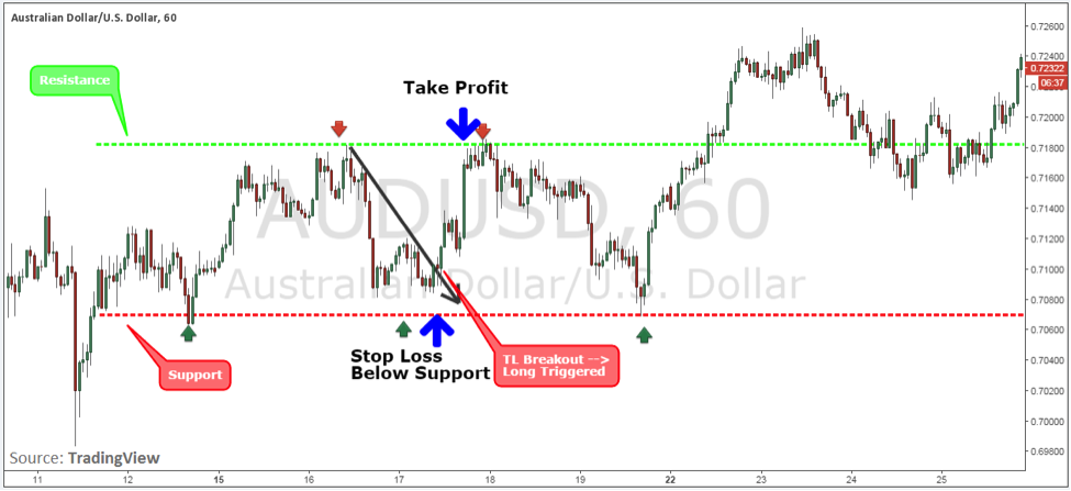 The Range Scalping Strategy
