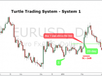 Turtle trading system intraday