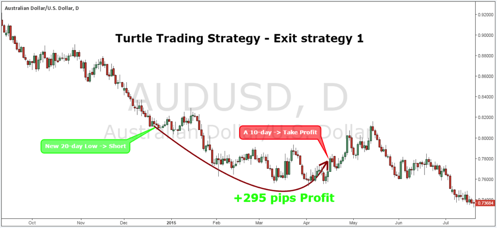 The Turtle Trading System Exit Strategy