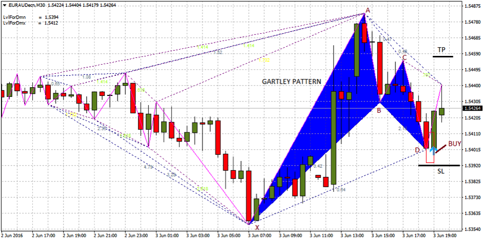 Gartley pattern forex