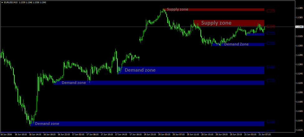 Supply and demand indicator forex factory