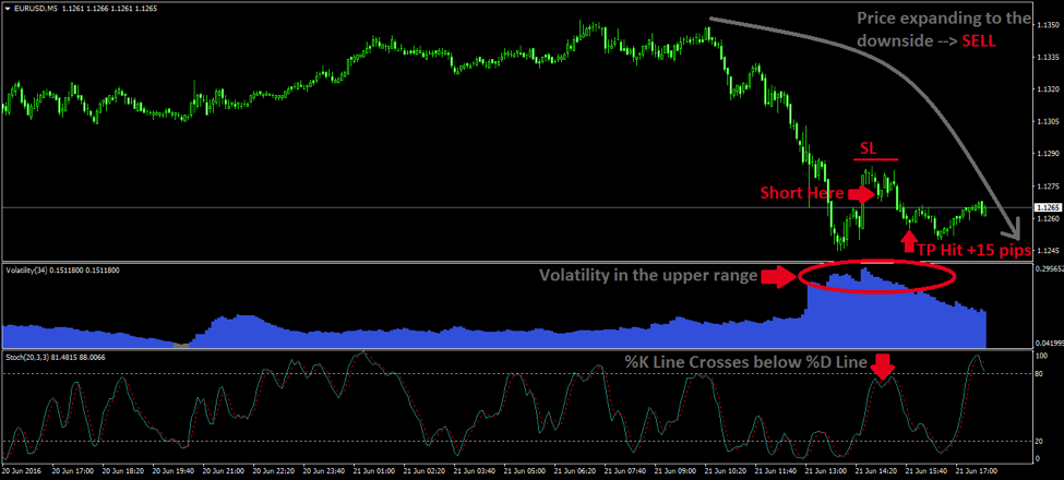 Trading with volatility indicators