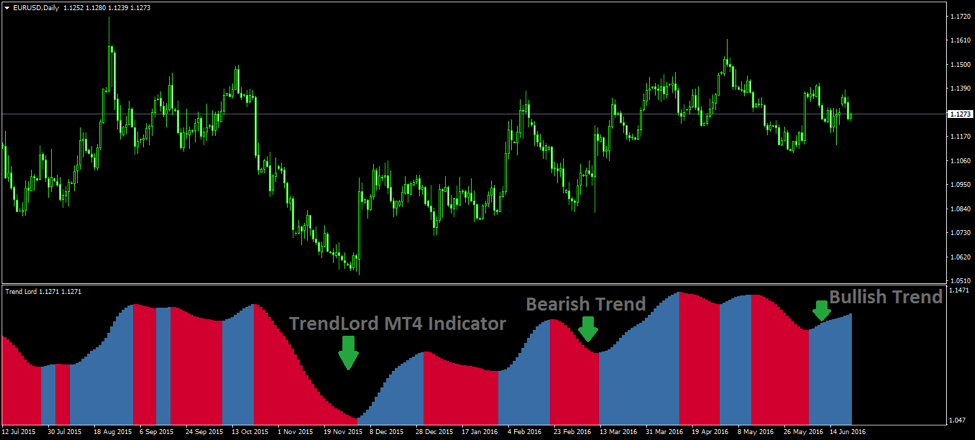 TrendLord MT4 indicator - Trend Trading Strategy