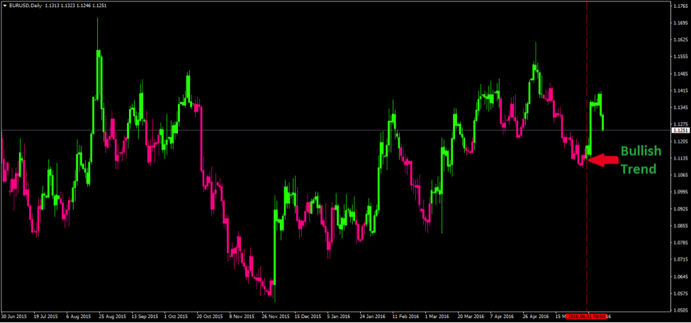 Free forex candlestick indicator