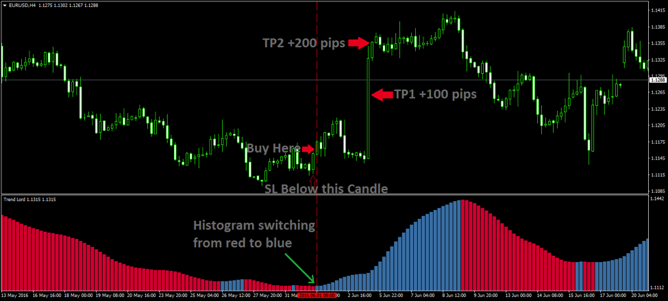 Using the TrendLord MT4 Indicator on EURUSD 4H Chart