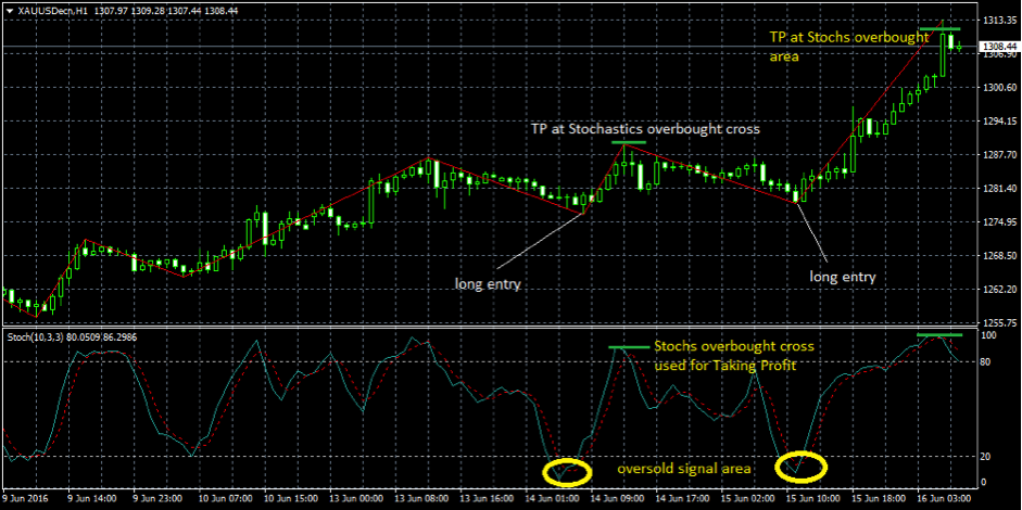 Mt4 overbought oversold free ea