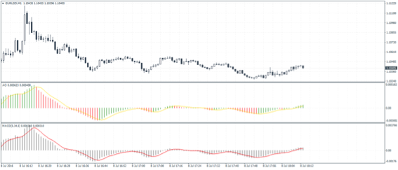 Use awesome oscillator forex trading x pattern