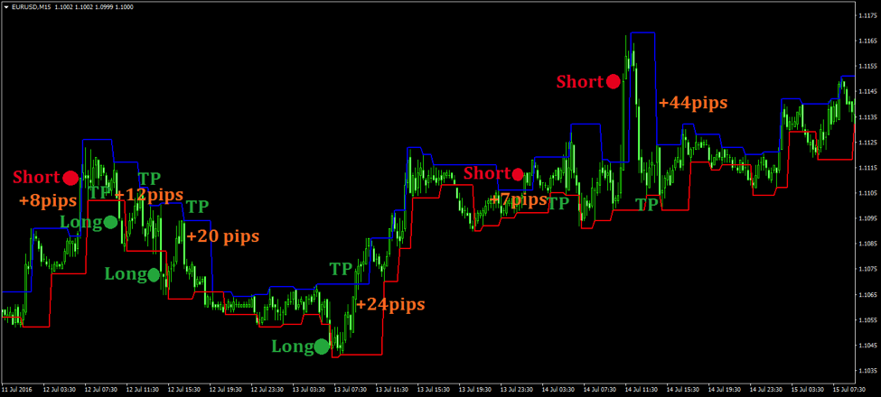 Fractal Channel MT4 Indicator Buy Sell Signal