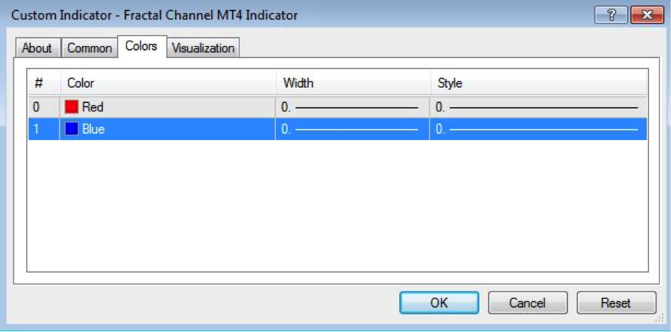Fractal Channel MT4 Indicator Settings