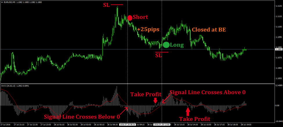 Forex 123 made easy