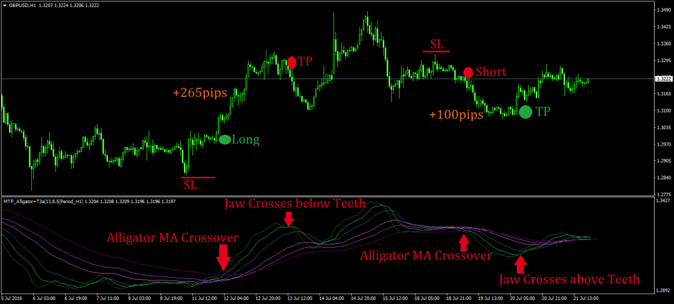 Mt4 mtf bollinger bands