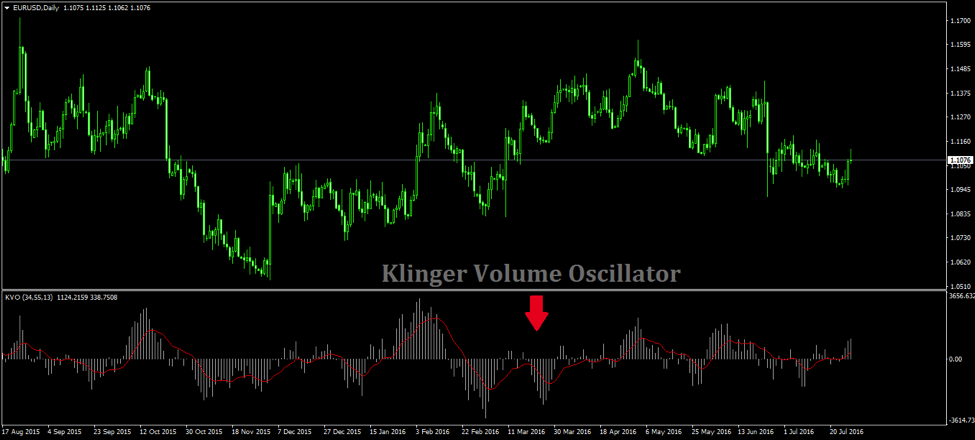 Reliable Trade Signals with the Klinger Volume Oscillator MT4