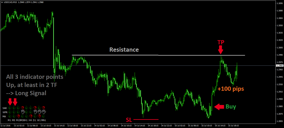 Signal Table MT4 Indicator - Short trade example