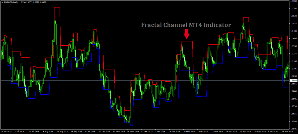 The Best Way to Trade the Forex Fractal Channel MT4 Indicator
