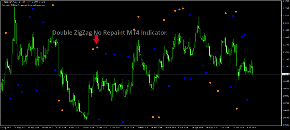 Trading with the Double ZigZag No Repaint MT4 Indicator