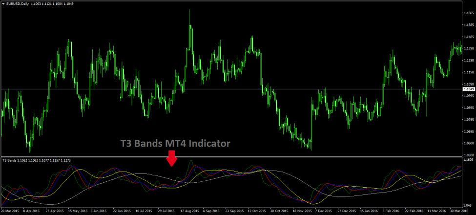 Trend Trading Buy Sell Signals with the T3 Bands MT4 Indicator