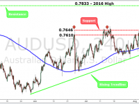 AUDUSD Weekly Forex Forecast - 15th Aug to 19th Aug 2016