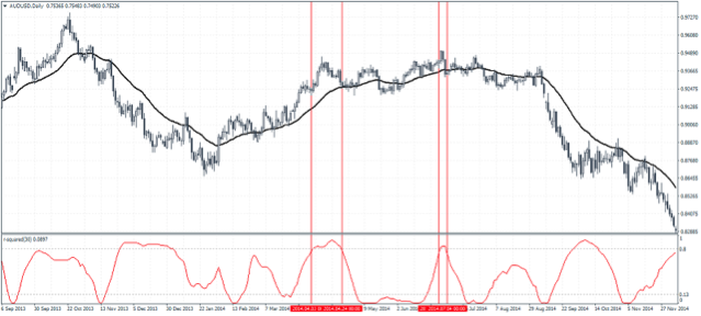 Avoiding False Trading Signals with R-Squared MT4 Indicator