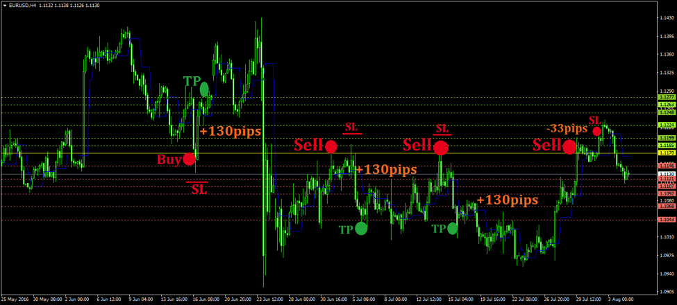 Daily Pivot Points MT4 Indicator Strategy and Trading Rules