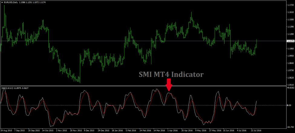 Avoid False Trading Signals with SMI MT4 Indicator