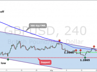 GBPUSD Weekly Forex Forecast - 22nd Aug to 26th Aug 2016