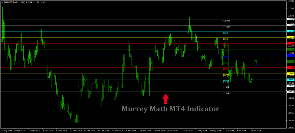How to Determine Entry and Exit Points with Murrey Math MT4 Indicator