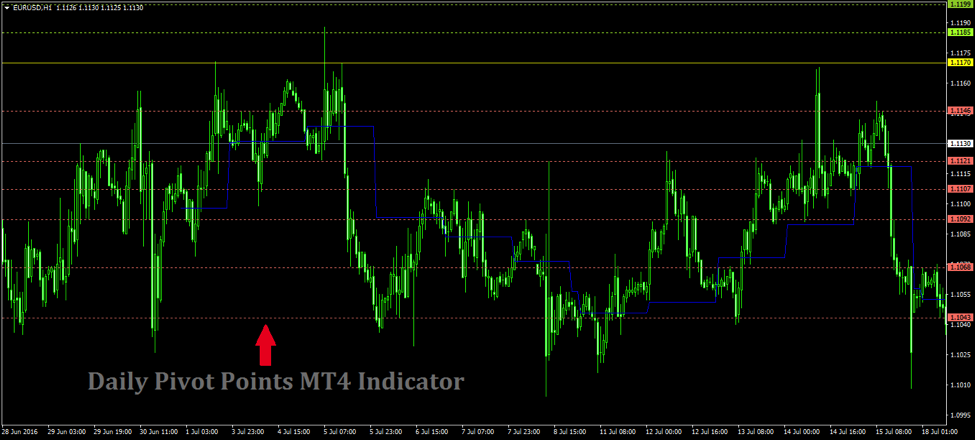Identify Key Turning Points with Daily Pivot Points MT4 Indicator
