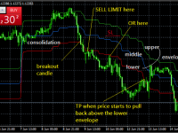 Kijun Sen Envelope MT4 Indicator Short Entry Rules