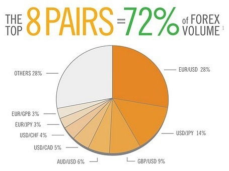 Major Forex Currency Pairs Make Up 72% of Forex Trading Volume