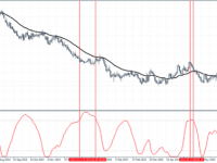 R-Squared Indicator as a trend confirmation tool