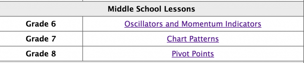 BabyPips School of Pipsology - Middle School Lessons