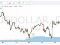 DailyFx Charts - Interactive Online Forex Charts with Indicators