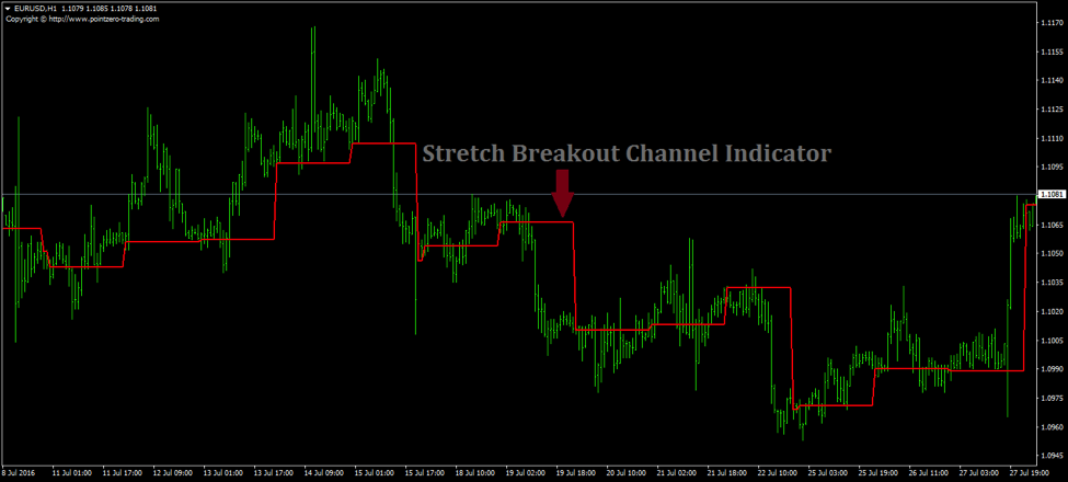 The Stretch Breakout Channel MT4 Indicator by Toby Crabel