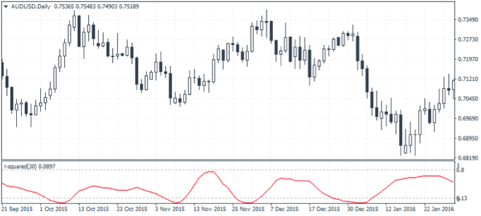 Understanding the Trend Strength with R-Squared MT4 Indicator