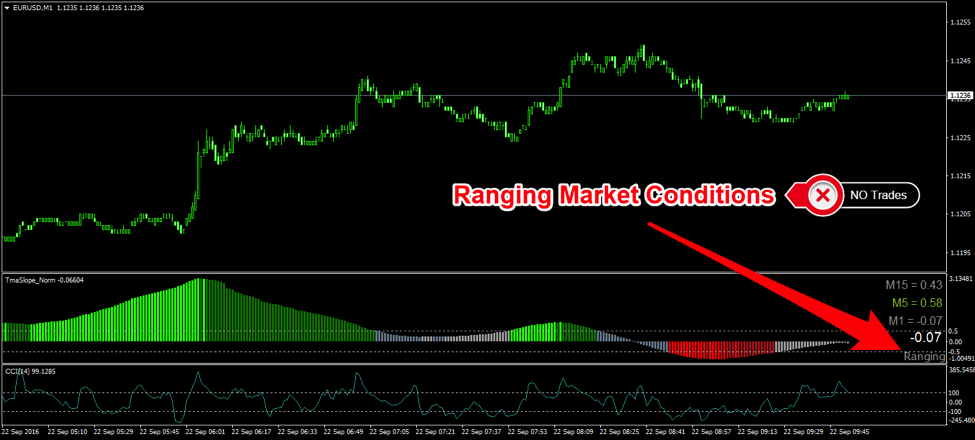 1 Minute Forex Scalping Strategy - Keeps you out of Range Bound Markets