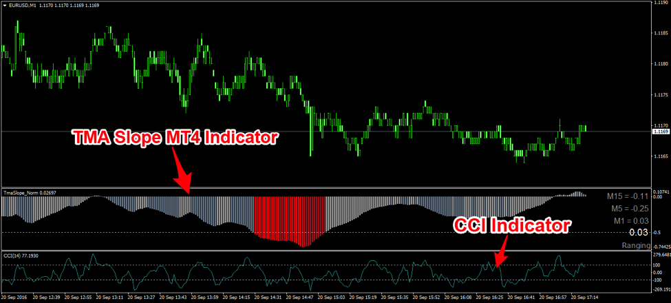Forex slope indicator