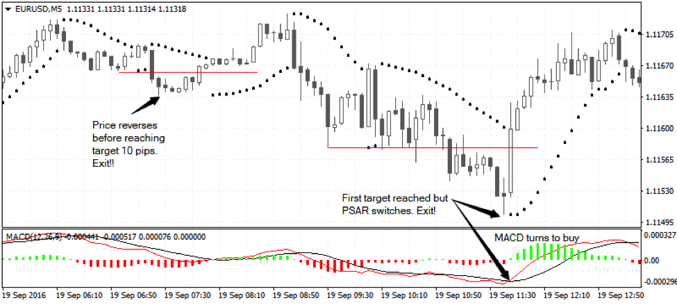 How does forex scalping work