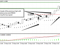 5 min Forex Scalping Strategy - Long Trade Example