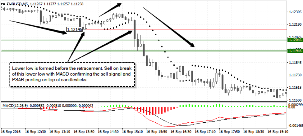 Forex short term trade