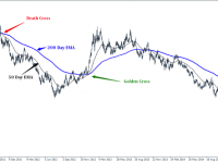 Forex moving average crossover system